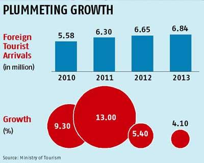 foreign tourist arrivals to India, indian tourism development agenda